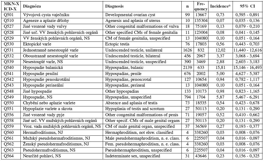 Vrozené vady u narozených – vybrané diagnózy ze skupiny /Vrozené vady pohlavních orgánů (Q50-Q56)/ – Česká republika, 1994 – 2007. Zdroj: Národní registr vrozených vad – ÚZIS, 2008