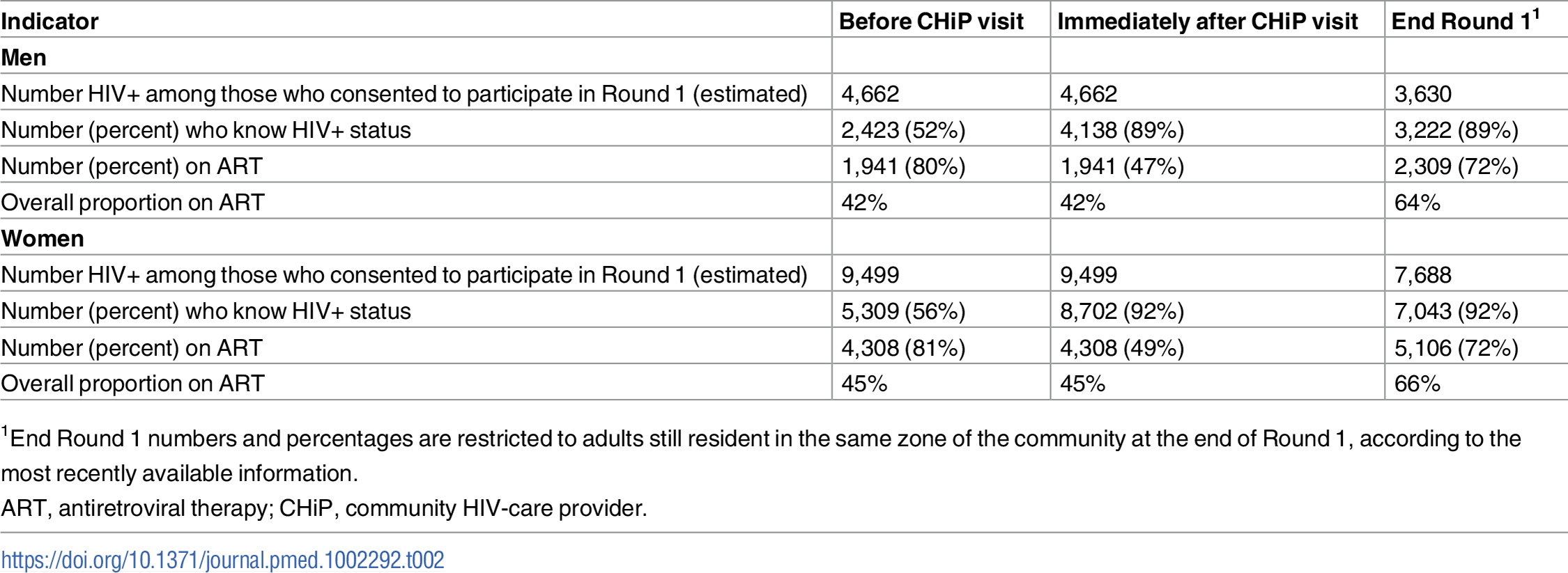 Estimated proportions of HIV+ individuals who knew their status and who were on ART before the CHiP visit, immediately after the CHiP visit, and at the end of Round 1, in those consenting to the intervention.