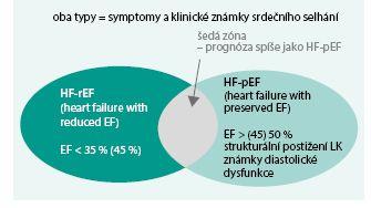 Schéma 1. Hlavní fenotypy srdečního selhání podle hodnoty ejekční frakce (EF).