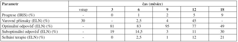 Dosažené léčebné odpovědi definované jednak podle kritérií Evropské leukemické sítě (ELN) a jednak podle studie IRIS. Pozn.: V 6. měsíci nebyla zohledněna velikost sleziny, viz diskuse.