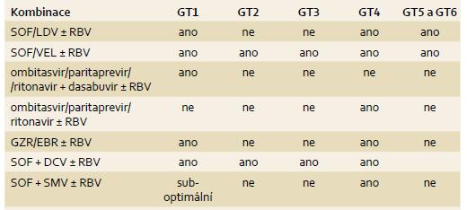 Dostupné varianty bezinterferonových režimů pro jednotlivé genotypy HCV. Tab. 2. IFN-free combination treatment regimens available for each HCV genotype.