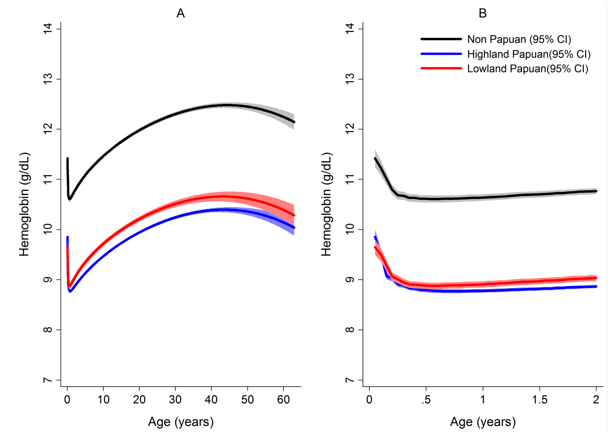 Estimated mean hemoglobin concentration in hospital attendees by ethnicity from infancy to adulthood (A) and during the first 2 years of life (B).