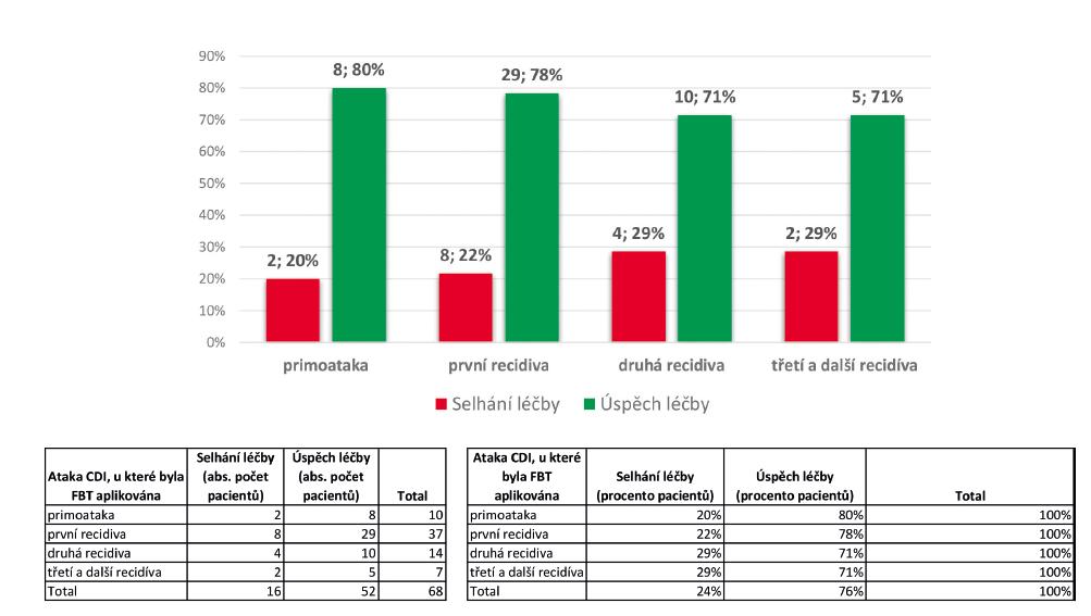 Rozložení četnosti podskupin pacientů podle počtu atak CDI a úspěšnosti léčby FBT (n = 68)<br> Chart 3. Distribution of patients by CDI recurrence and FBT success (n = 68)