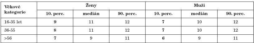 Výsledky vyšetření testem OMT rozdělené dle věkových kategorií a pohlaví.