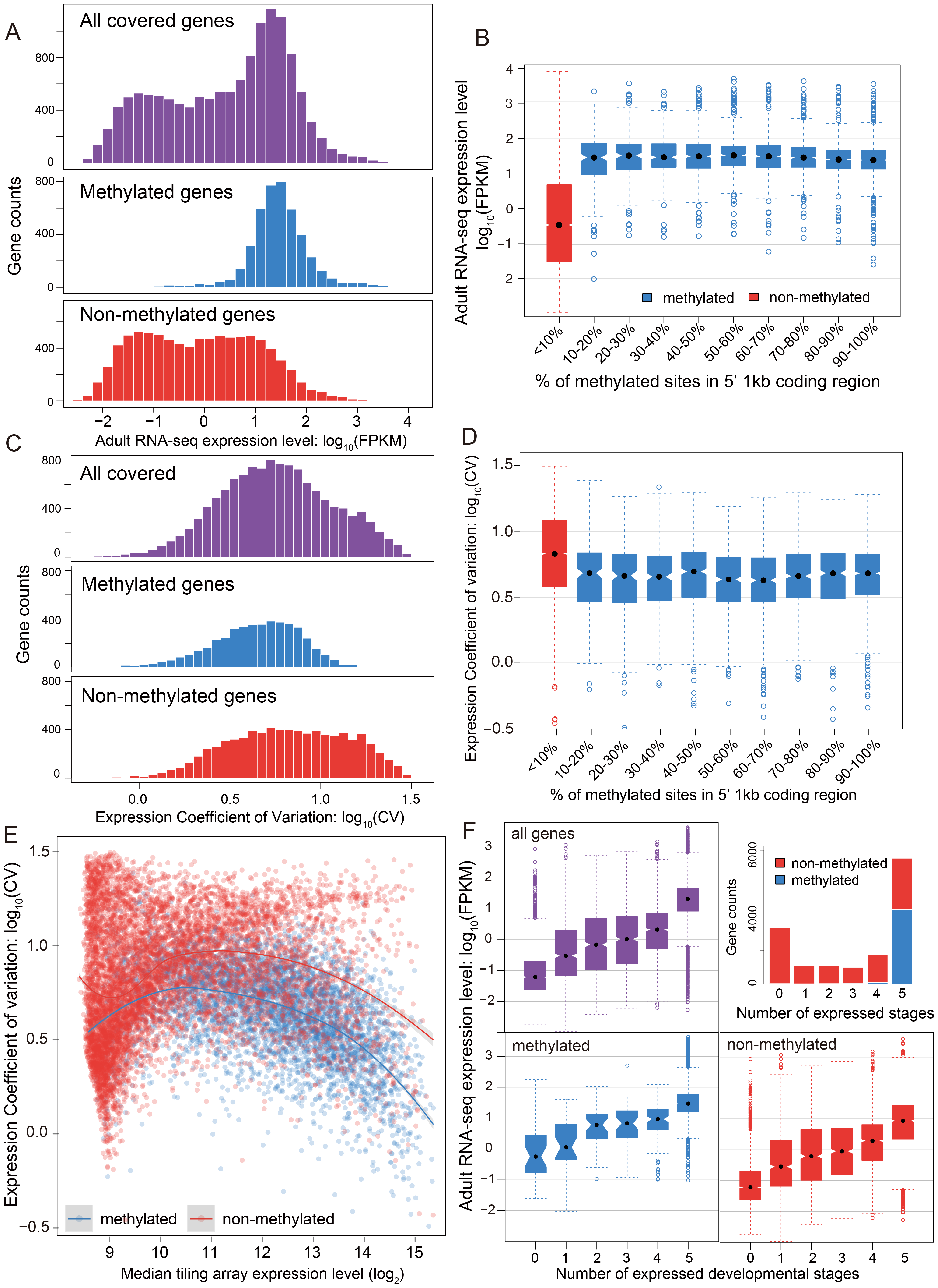 DNA methylation, gene expression and expression breadth.