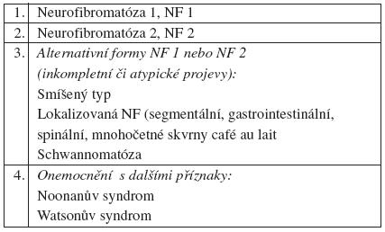 Klasifikace neurofibromatóz (Viskochil aCarey 1994)