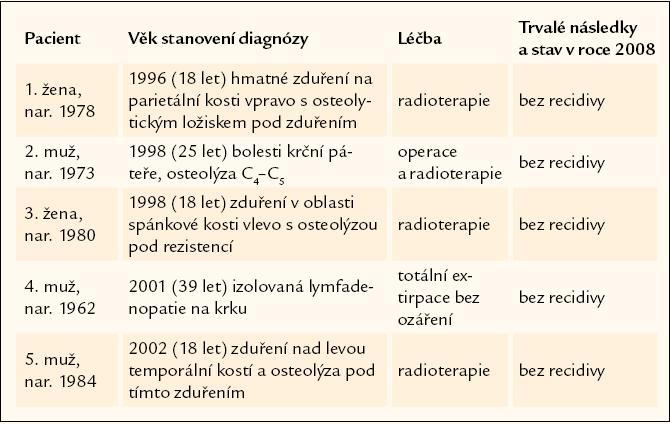 Shrnutí 5 případů, u nichž byla prokázána unifokální forma LCH a u nichž nedošlo k recidivě nemoci.