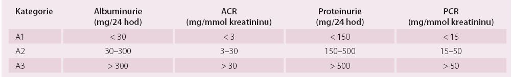 Kategorie chronického onemocnění ledvin podle albuminurie a porovnání s proteinurií.