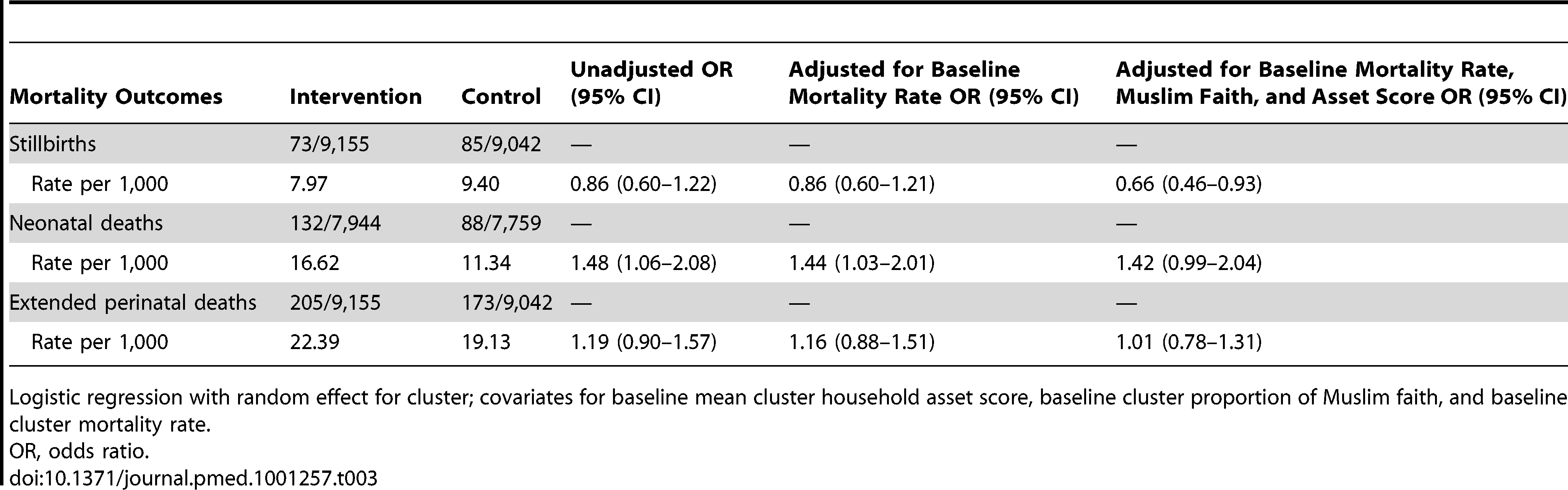 Primary analysis of mortality outcomes over 3 y, comparing intervention and control arms.