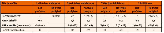 ABR (Annual Bleeding Rate) českých dětí s hemofilií (A i B) v roce 2015.