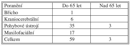 Odložené operace u polytraumat Tab. 5. Delayed procedures in polytraumas