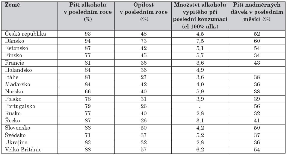Alkohol v mezinárodním srovnání (vybrané státy ze studie ESPAD 2007).