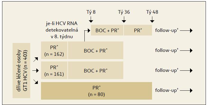 Schéma uspořádání studie RESPOND- 2. Fig. 4. RESPOND-2 study design.