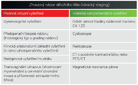 Doporučený klinický (předoperační) staging podle FIGO