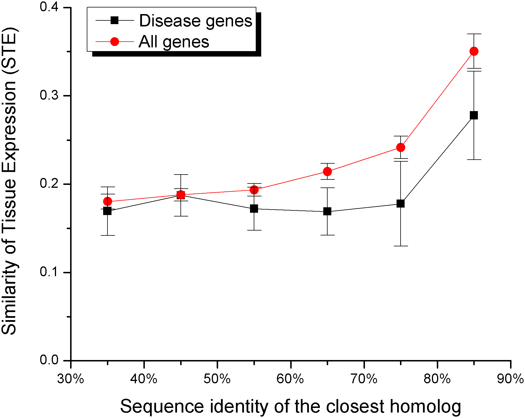 The Similarity of Tissue Expression (STE) increases the likelihood of functional compensation.
