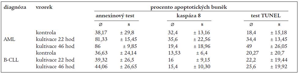 Tab. Průměrné hodnoty relativního zastoupení apoptotických buněk a směrodatné odchylky u pacientů s diagnózou akutní myeloidní leukemie (AML) po in vitro kultivaci buněk s doxorubicinem a u pacientů s diagnózou B-lymfocytární chronické lymfatické leukemie (B-CLL) po in vitro kultivaci buněk s chlorambucilem.