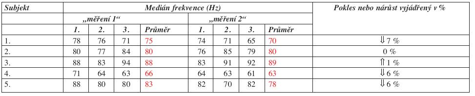 Hodnoty mediánu frekvence u m. flexor carpi ulnaris.