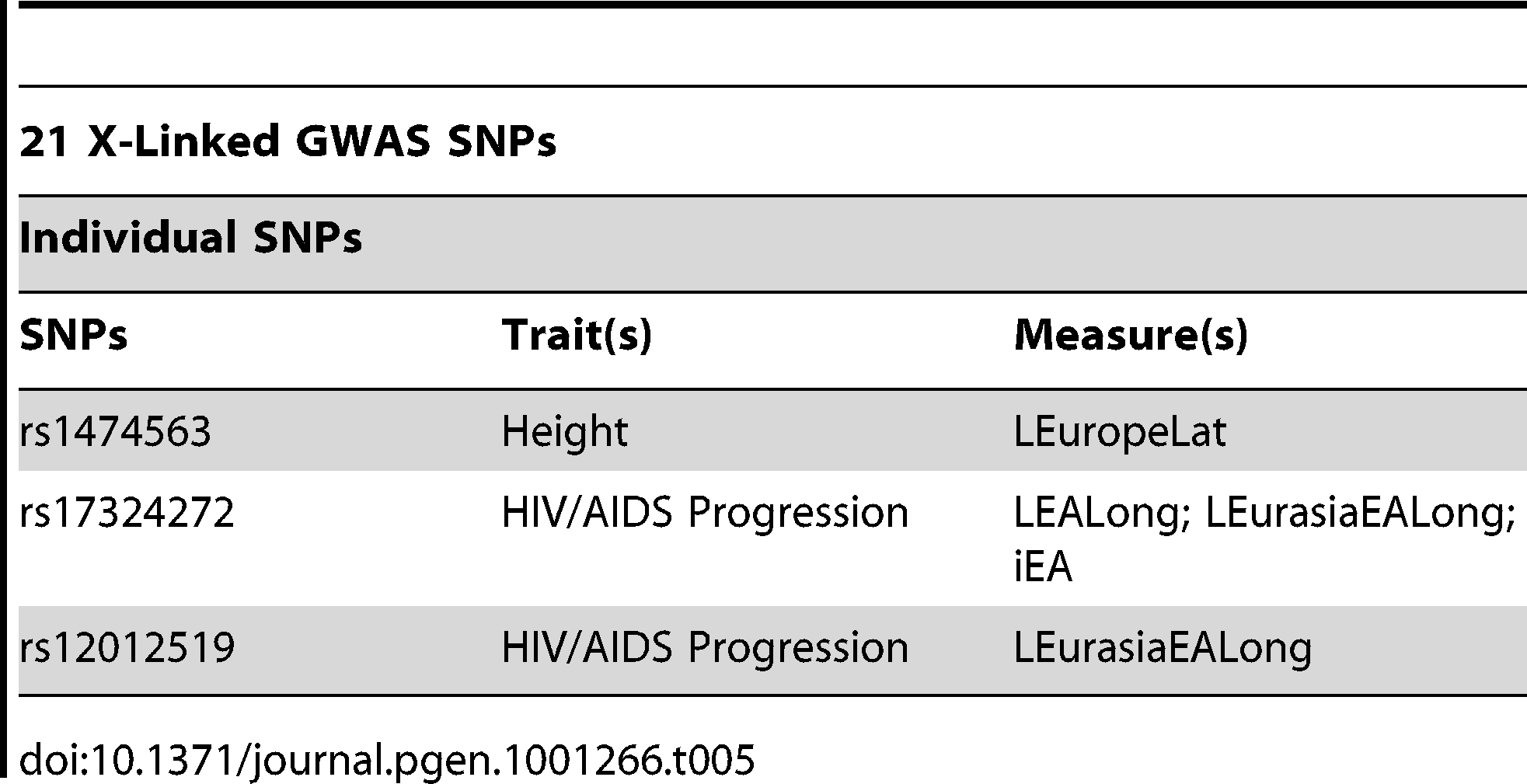 Individual SNPs that were significant for at least one delta, F<sub>st</sub>, LLC, or iHS measure in the X chromosome analysis.