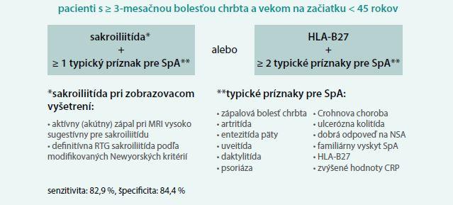 Schéma. ASAS klasifikačné kritériá pre axiálnu spondylartritídu. Upravené podľa [1]