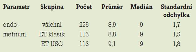 Srovnání výšky endometria v jednotlivých skupinách pacientek.