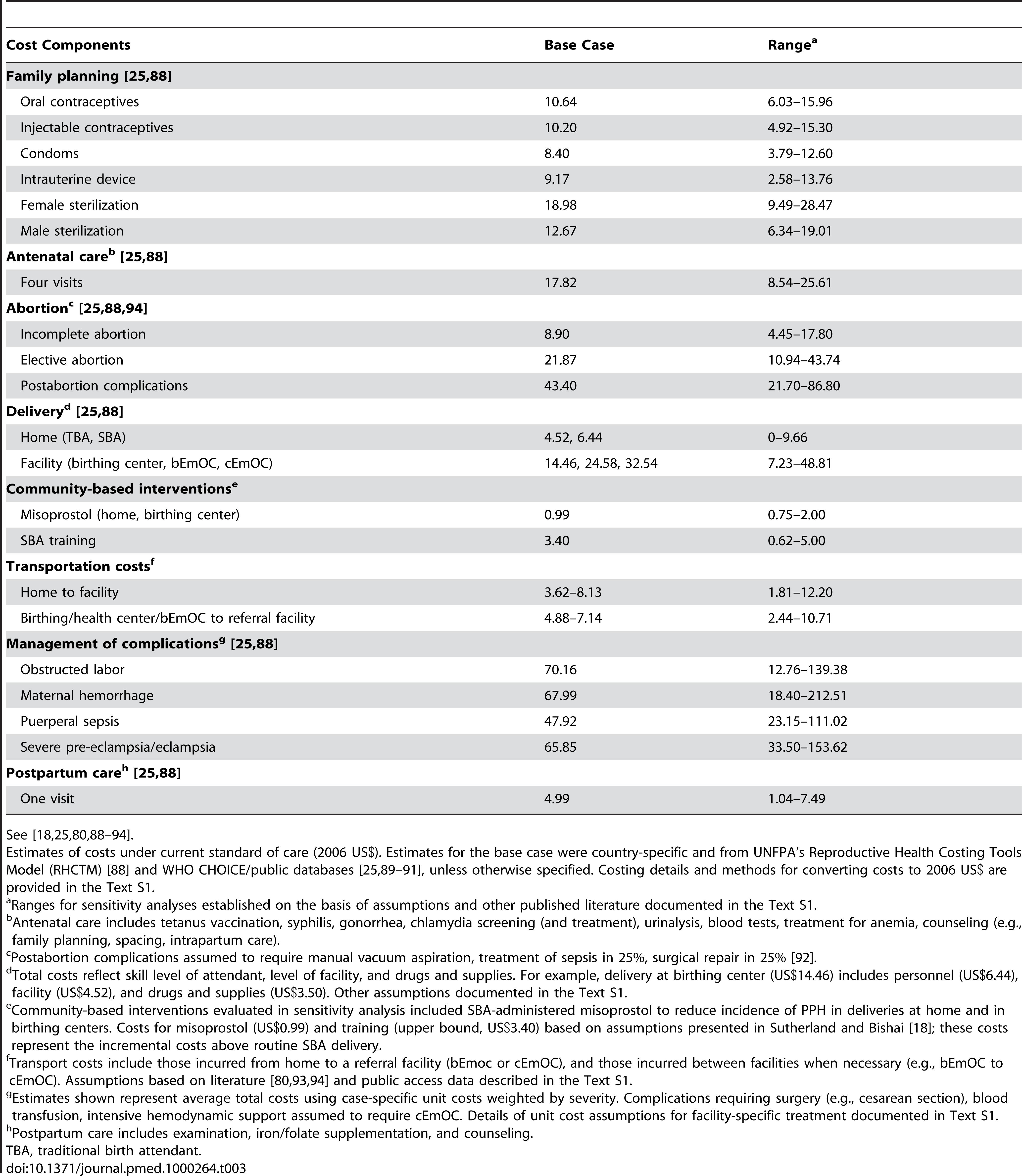 Selected model input costs.