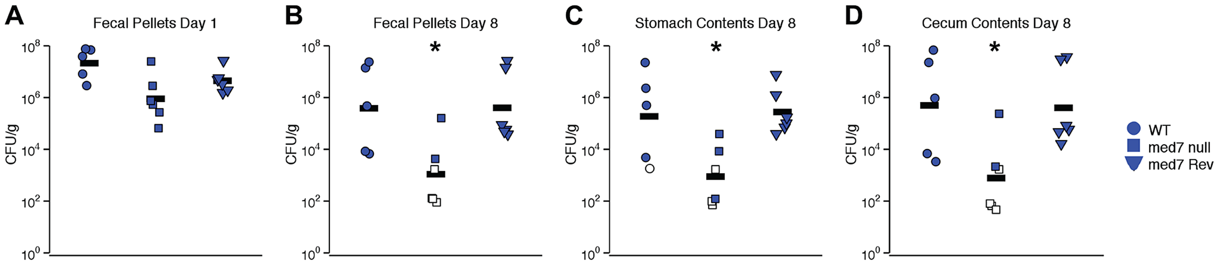 <i>C. albicans med7</i> null mutant strain has a colonization defect compared to WT or <i>med7</i> revertant strains.