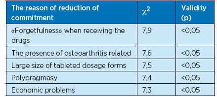 The main reasons for the decline in commitment of elderly patients to receiving drug therapy in arterial hypertension