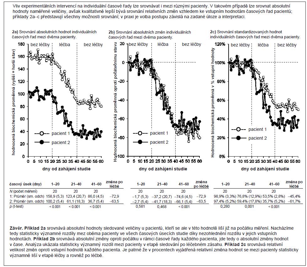 Příklad 2. Statistická analýza longitudinálních dat: srovnání průběhů křivek a standardizace hodnot.