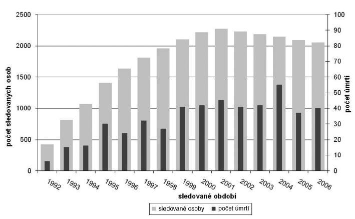 Počet sledovaných osob a úmrtí v jednotlivých letech u souboru horníků s PNU