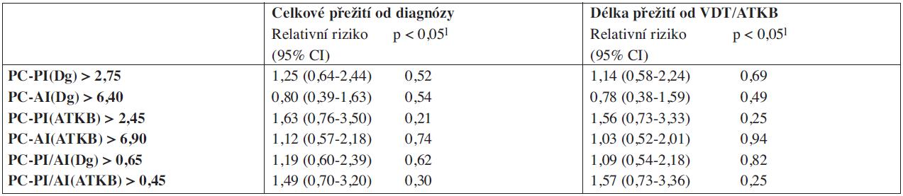 Vztah proliferačních (PC-PI) a apoptotických (PI-AI) indexů plazmocytů k celkovému přežití vyšetřeného od diagnózy mnohočetného myelomu a od data vysokodávkované chemoterapie s autologní transplantací kmenových buněk.