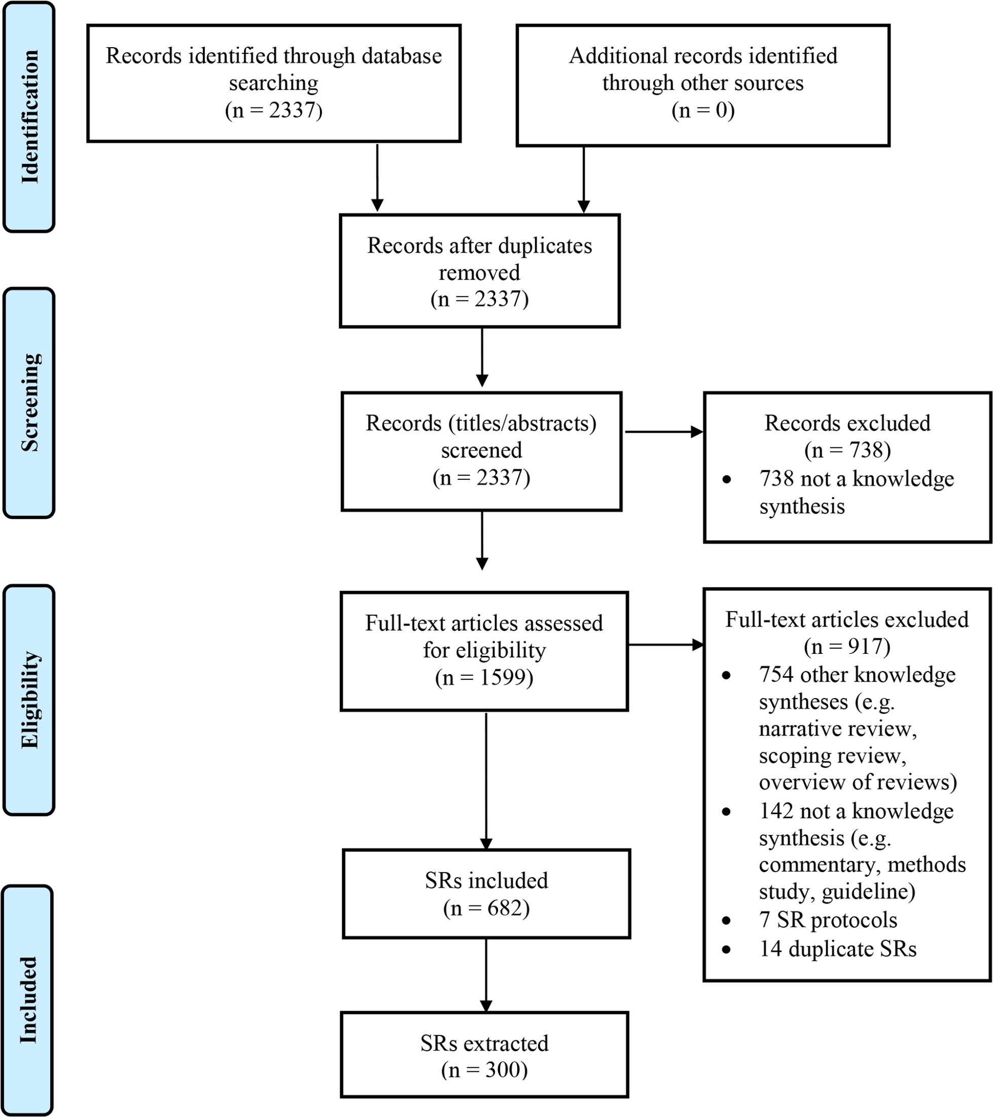 Flow diagram of identification, screening, and inclusion of SRs.