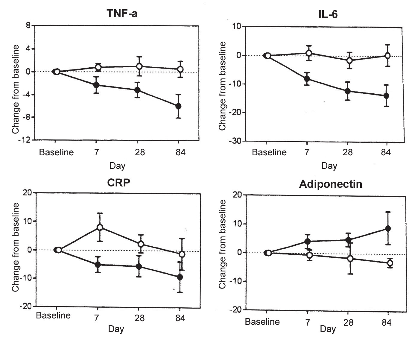 Fig. 4 Absolute changes in inflammatory biomarkers during 12 weeks of isoenergetic diet in two groups of patients with metabolic syndrome. The income of energy was in all patients covered by carbohydrates 49 %, fat 35 %, proteins 16 %. Group A (dark circles): dairy products in adequate amount of 28-35 g/d. 