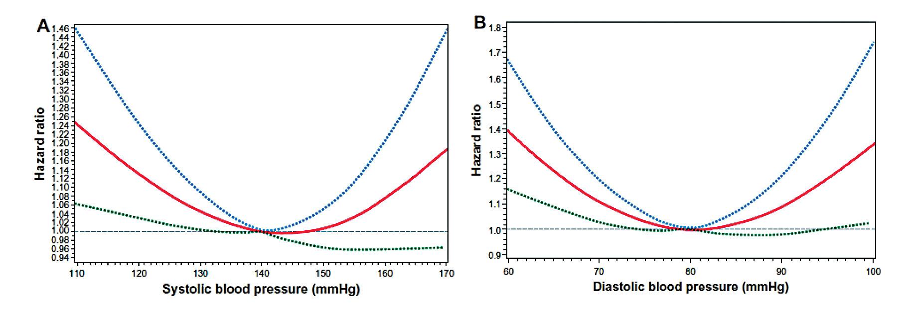 Riziko kardiovaskulárních událostí v závislosti na hodnotách systolického a diastolického krevního tlaku ve studii Treating to New Targets (TNT)<sup>(4)</sup>. Červená křivka HR, tečkované křivky 95% interval confidence