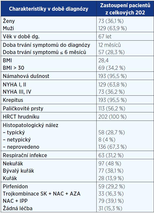 Základní popis souboru pacientů registru IPF (n = 202)