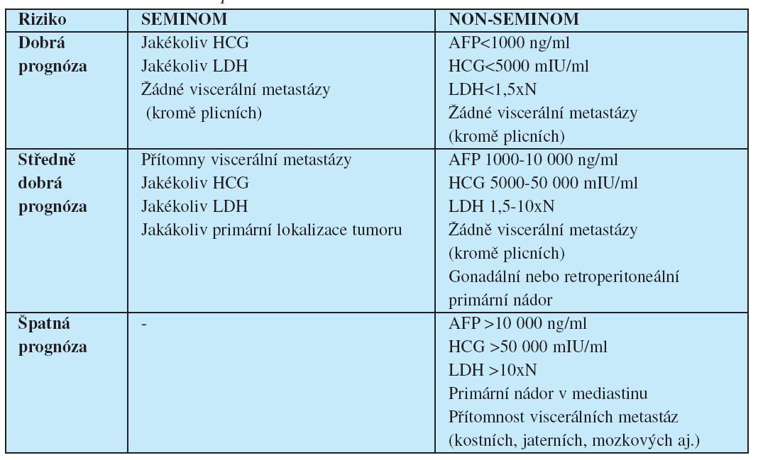 """Klasifikace rizika pokročilých germinálních nádorů podle """"International Germ Cell Cancer Collaborative Group"""" Legenda: N - horní hodnota normy pro LDH"""