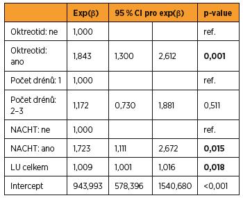 Multivarientní lineárně regresní analýza faktorů ovlivňujících celkové množství lymforey v drénu (drénech)