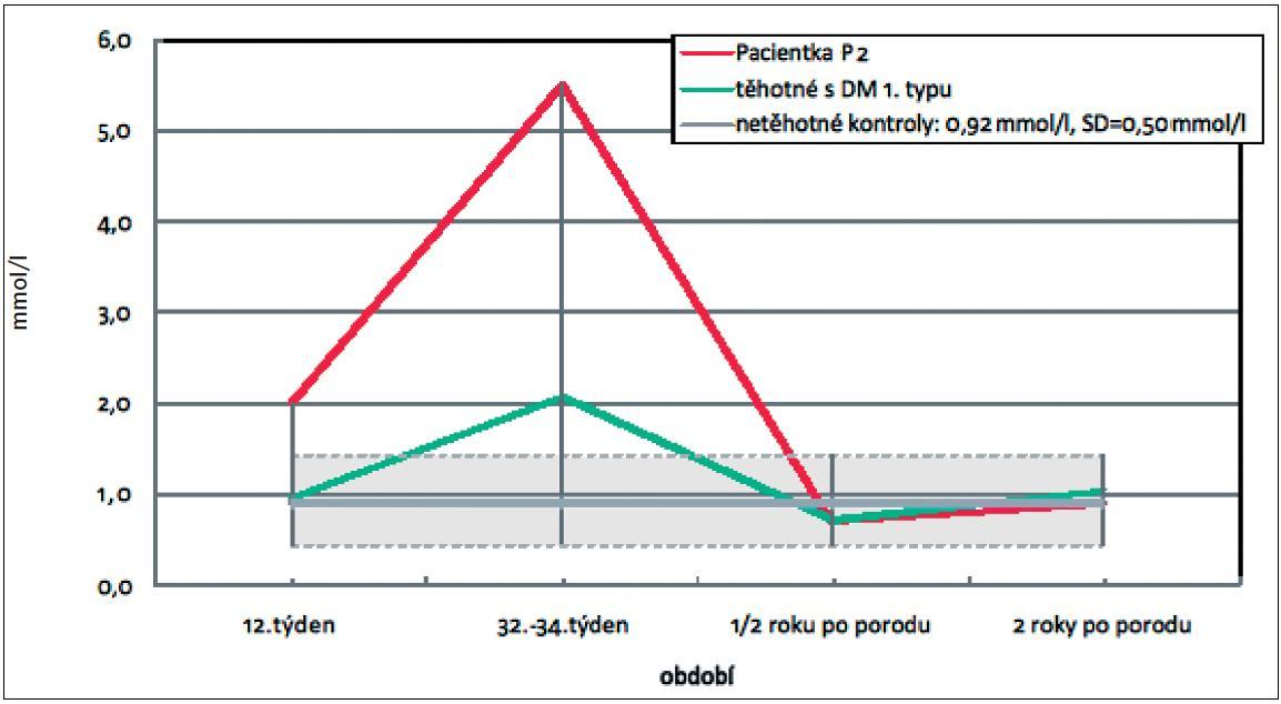 Hladina triacylglycerolů v těhotenství a po porodu u pacientky P2 ze skupiny těhotných žen s DM 1. typu (zelená linie: průměrné hodnoty triacylglycerolů ve skupině těhotných žen s DM 1. typu, šedivý pruh odpovídá průměru ± směrodatné odchylce u netěhotných kontrol)