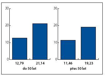 Zlepšení kvality erektilních funkcí u úspěšných pacientů Graph 3. Improvement the quality of erectile function in successfully treated patients