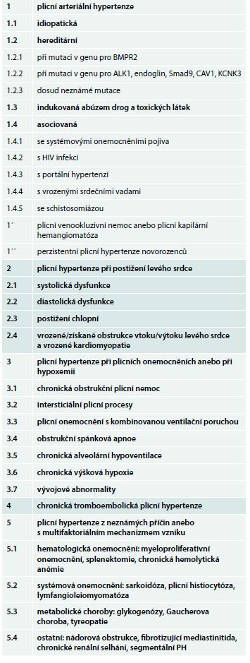 Tab. 2. Klinická klasifikace plicní hypertenze [3]