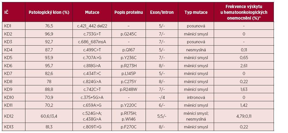 Přehled mutací genu TP53 nalezených u pacientů s aUPD (získanou uniparentální disomií) 17p