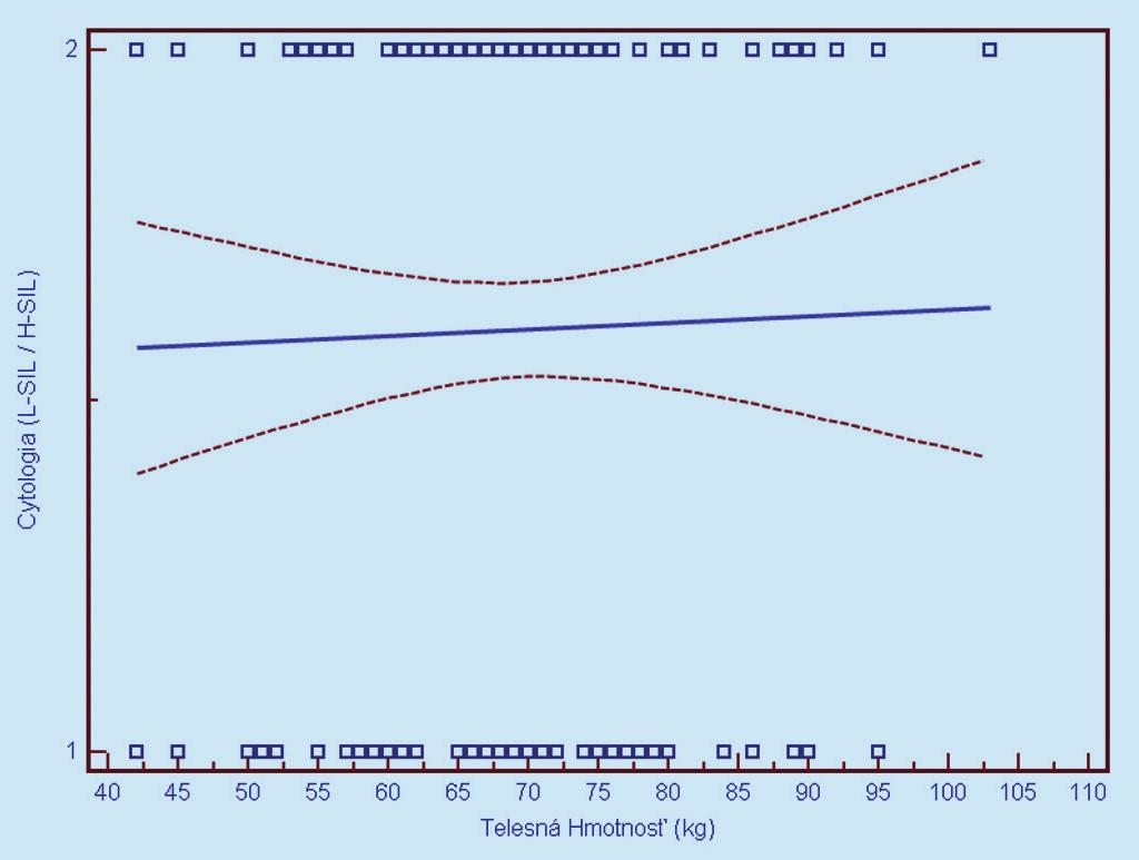 Závislosť cytologického nálezu od telesnej hmotnosti (1 = L-SIL, 2 = H-SIL). Prerušované čiary predstavujú 95% interval spoľahlivosti (pravdepodobnosť) výskytu prechodu regresnej línie pre celú populáciu.
