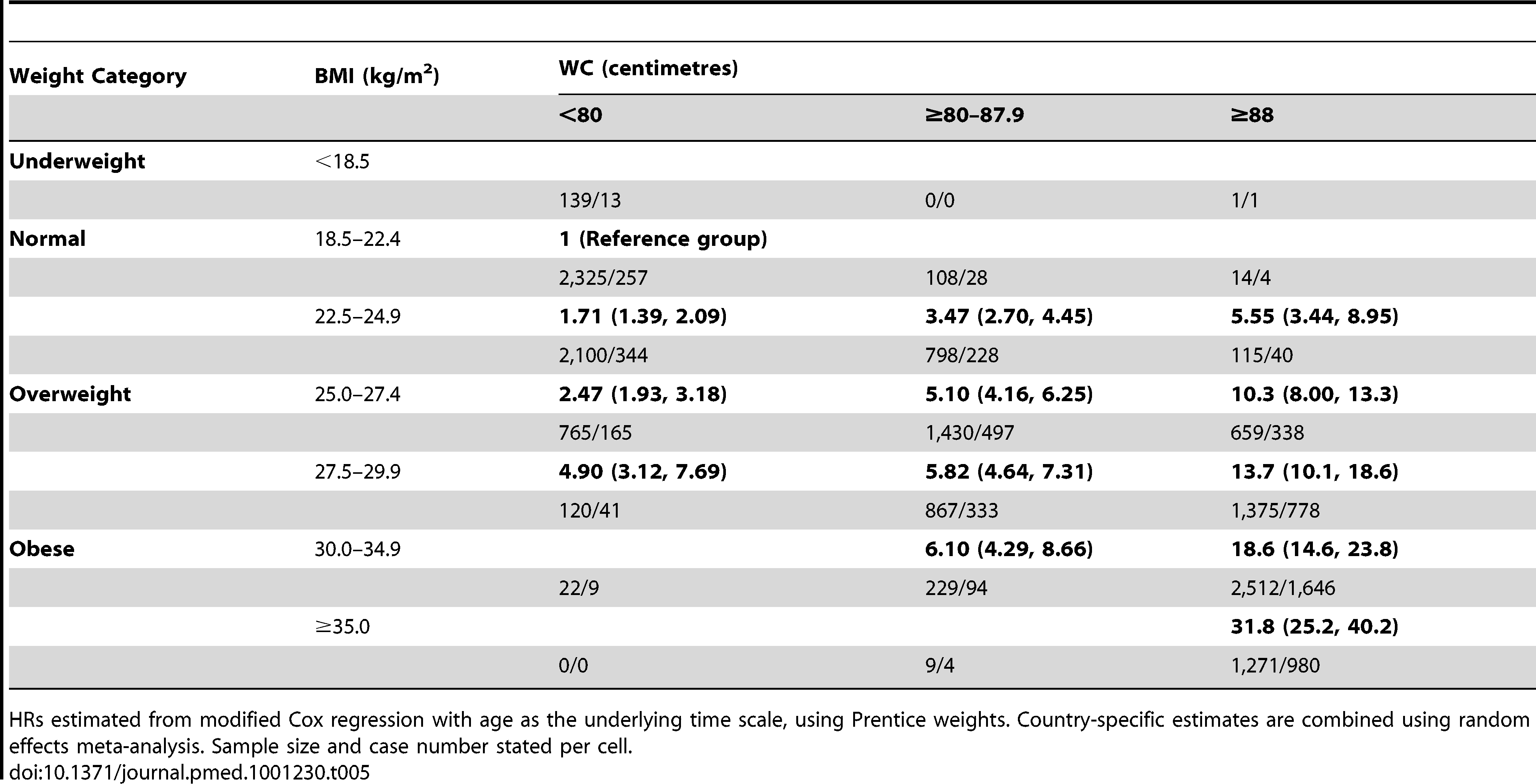 Combinations of BMI and waist circumference groups and type 2 diabetes in women.