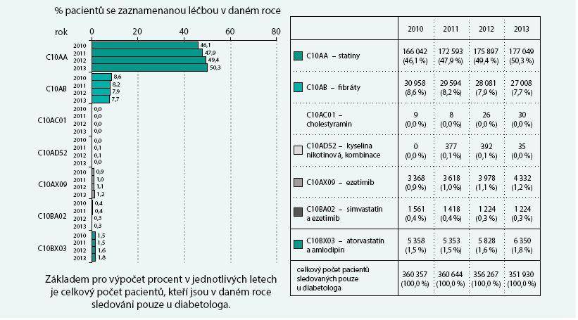 Pacienti sledovaní pouze u diabetologa: analýza léčiv ovlivňujících hladinu lipidů (C10)