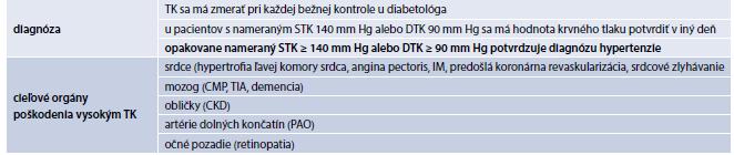 Tab. 14.2 | Meranie krvného tlaku a diagnóza arteriálnej hypertenzie