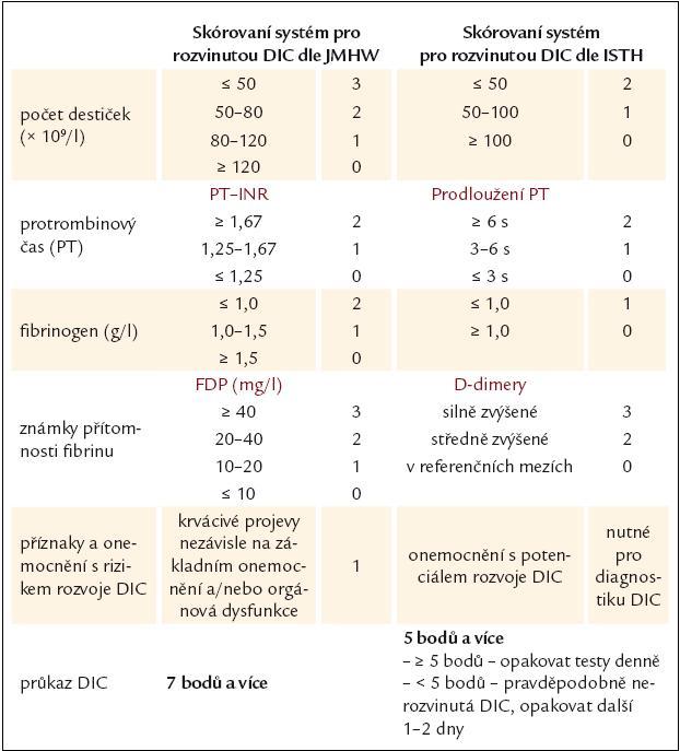 Tab. 4. Skórovací systémy pro diagnostiku rozvinuté DIC [52,55].