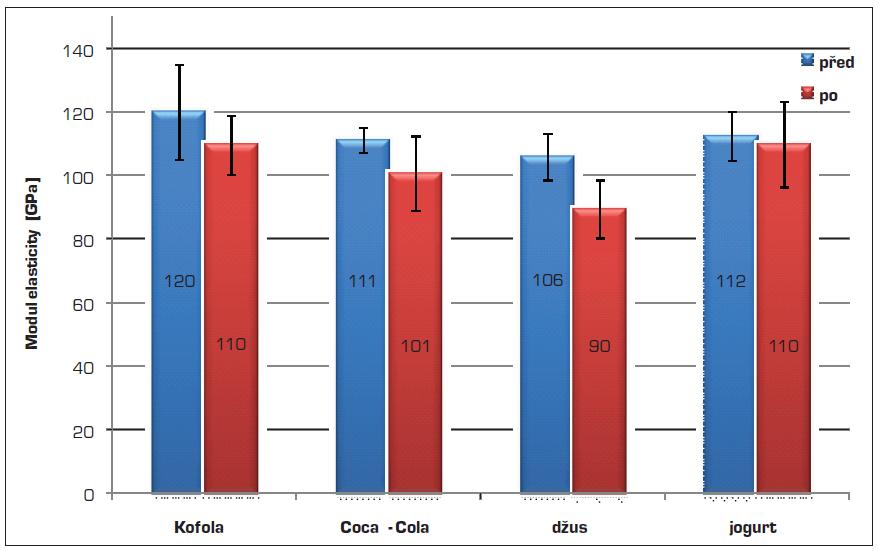Průměrné hodnoty modulu elasticity skloviny vzorků před a po expozici v testovaných nápojích a jogurtu