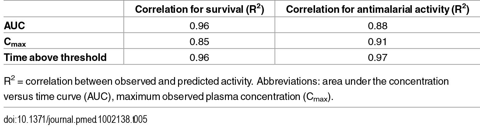 Correlation of the observed survival or antimalarial activity versus modeled maximal effect relationship.