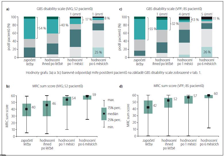 Vývoj GBS disability scale a svalové síly v čase (zvlášť pro IVIG a VPF).