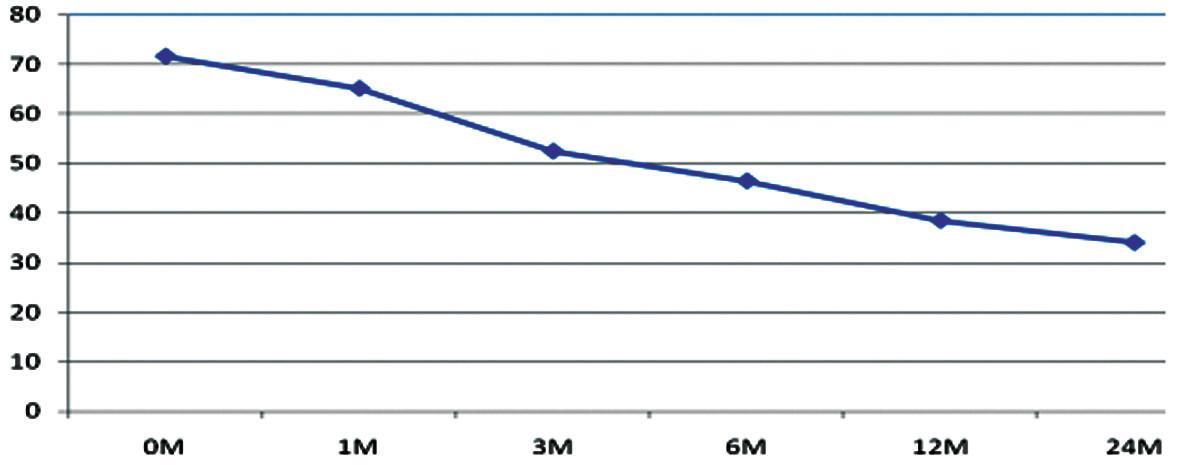 Výsledky liečby pacientov s FBSS liečených pomocou PLIF so zadnou transpedikulárnou stabilizáciou, ODI, celý súbor pacientov. Graph 6. Results of treatment FBSS patients with PLIF with posterior transpedicular stabilisation, ODI, all group of patients