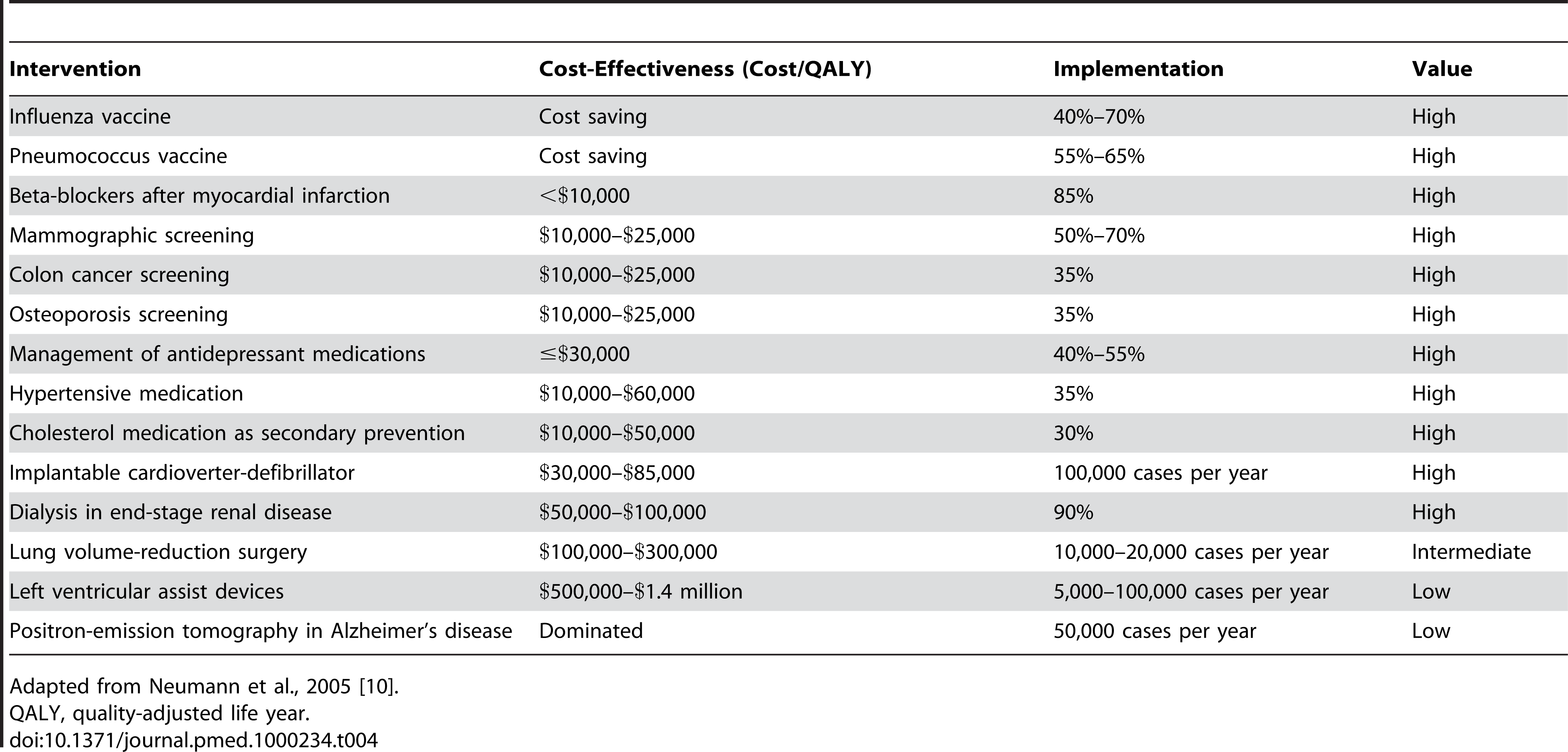 Cost-effectiveness and use of selected interventions in the Medicare population.